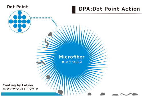 DPA:Dot Point Action
